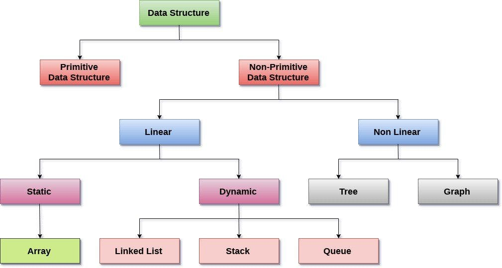 Tree of data structures