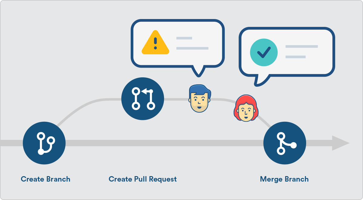 Pull Request flow chart