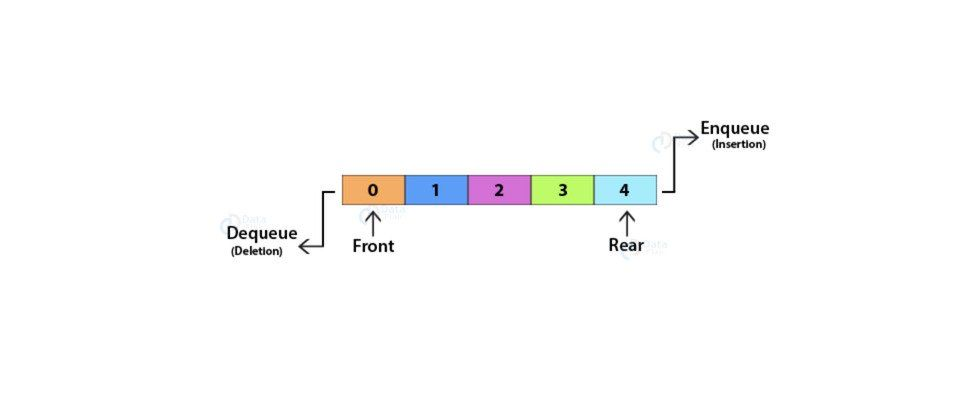 Diagram of a Linked List