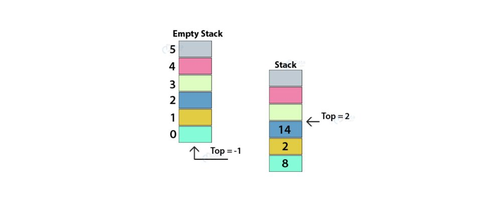 Diagram of a Stack